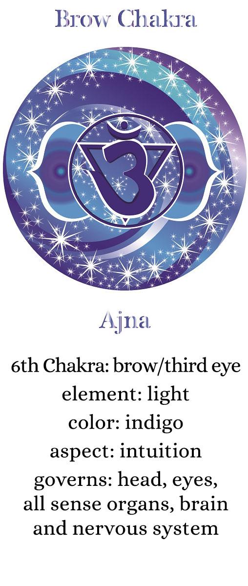 chakra-six-description